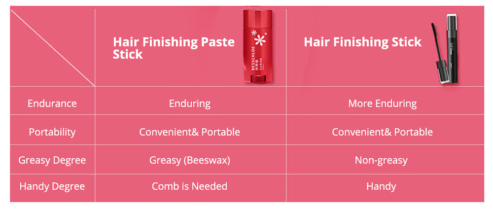 Portable Broken Hair Finishing Fixing Cream Paste Stick, Functional Hair Styling Shaping Modeling Stereotypes Ointment with Brush 5
