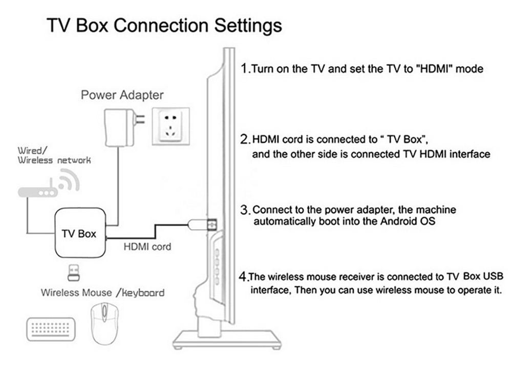 TX3 Mini S905W Android TV Box Smart IPTV Media Player 4K 7.1 Android H2.65 TX3 Mini TV Box 2G 16GB 10