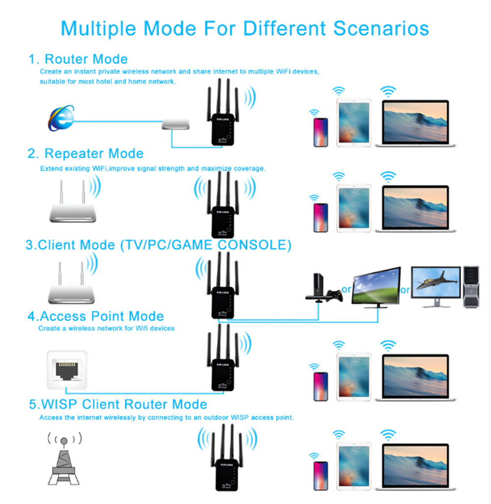 300Mbps WiFi Range Extender 2.4GHz Repeater Signal Booster with 4 External Antennas and Full Coverage WiFi 5