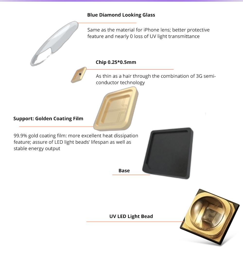 Portable Ultraviolet Sterilizer for Gauze Mask Smartphones Medical Level LED UV Sterilization Device FDA Certified Lightweight Sterilizer Designed By Alibaba Design 8