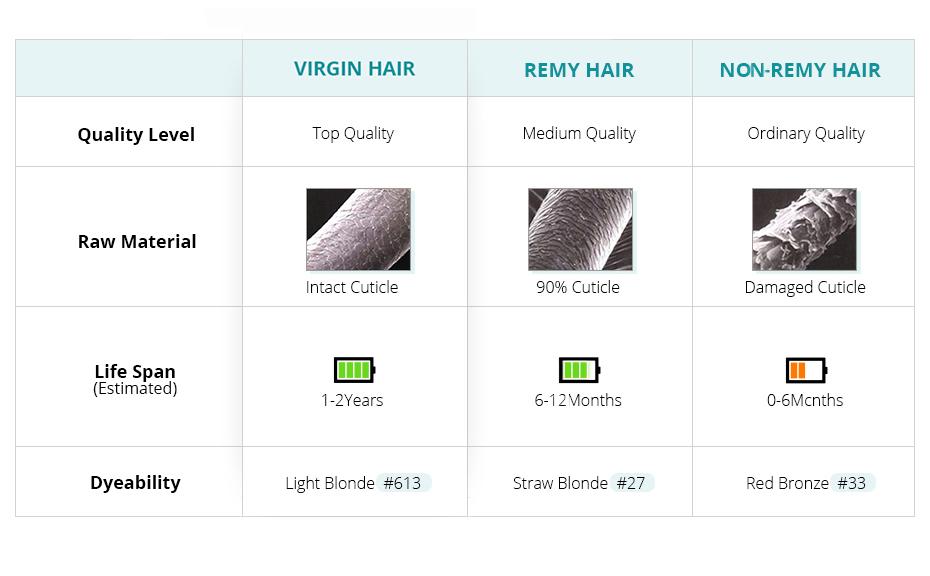 Indian Hair Straight Hair Bundles 100% Natural Human Hair  Bundles Double Wefts Thick Remy Hair 7